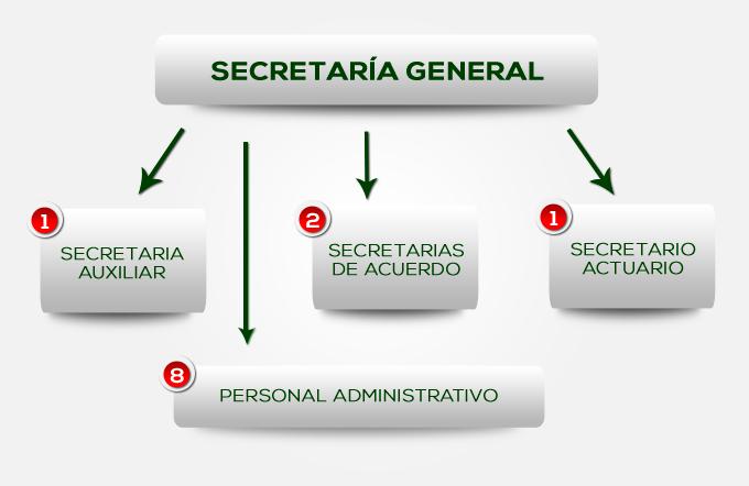 organigramaSecretaria